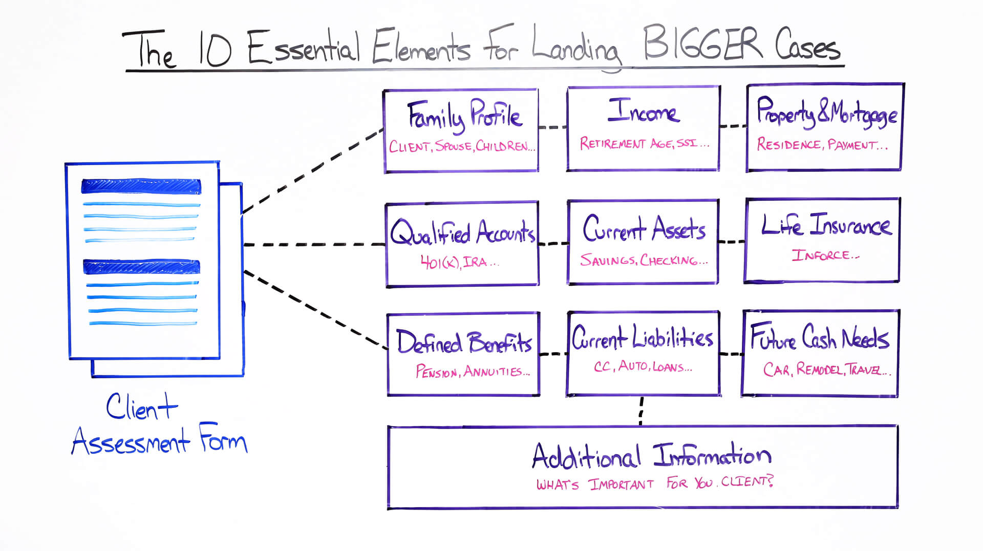 The 10 Essential Elements for Landing BIGGER Cases