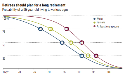 Longevity risk for retirees in retirement