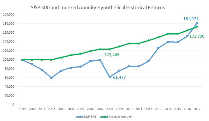 SP 500 and Indexed Annuity Hypothetical Historical Returns
