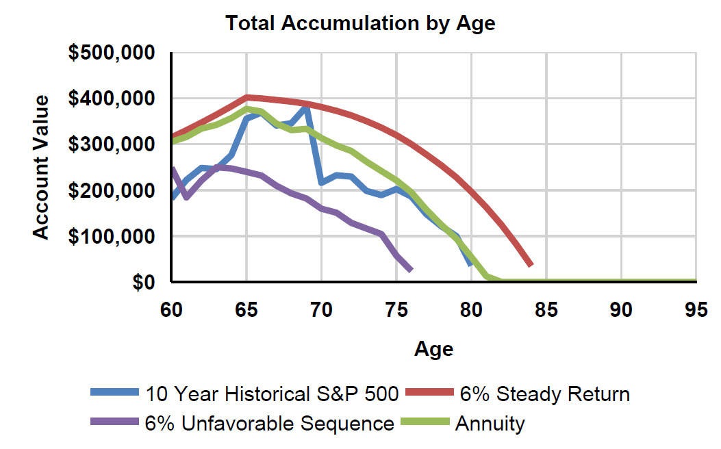 Total Accumulation By Age With Fixed Annuities