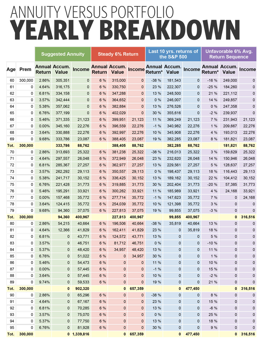 Yearly Breakdown of Fixed Indexed Annuities