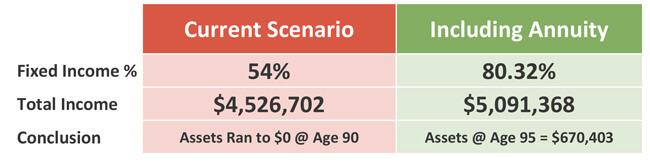 Current scenario versus annuity scenario