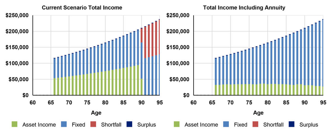 Total Income Current versus Annuity