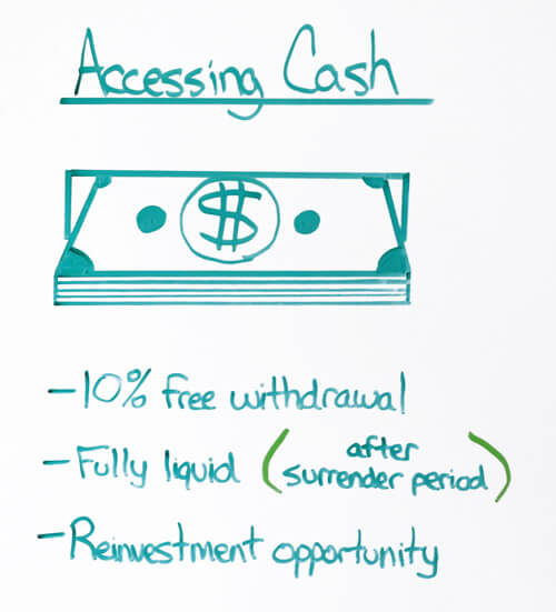 Accessing cash with MYGA