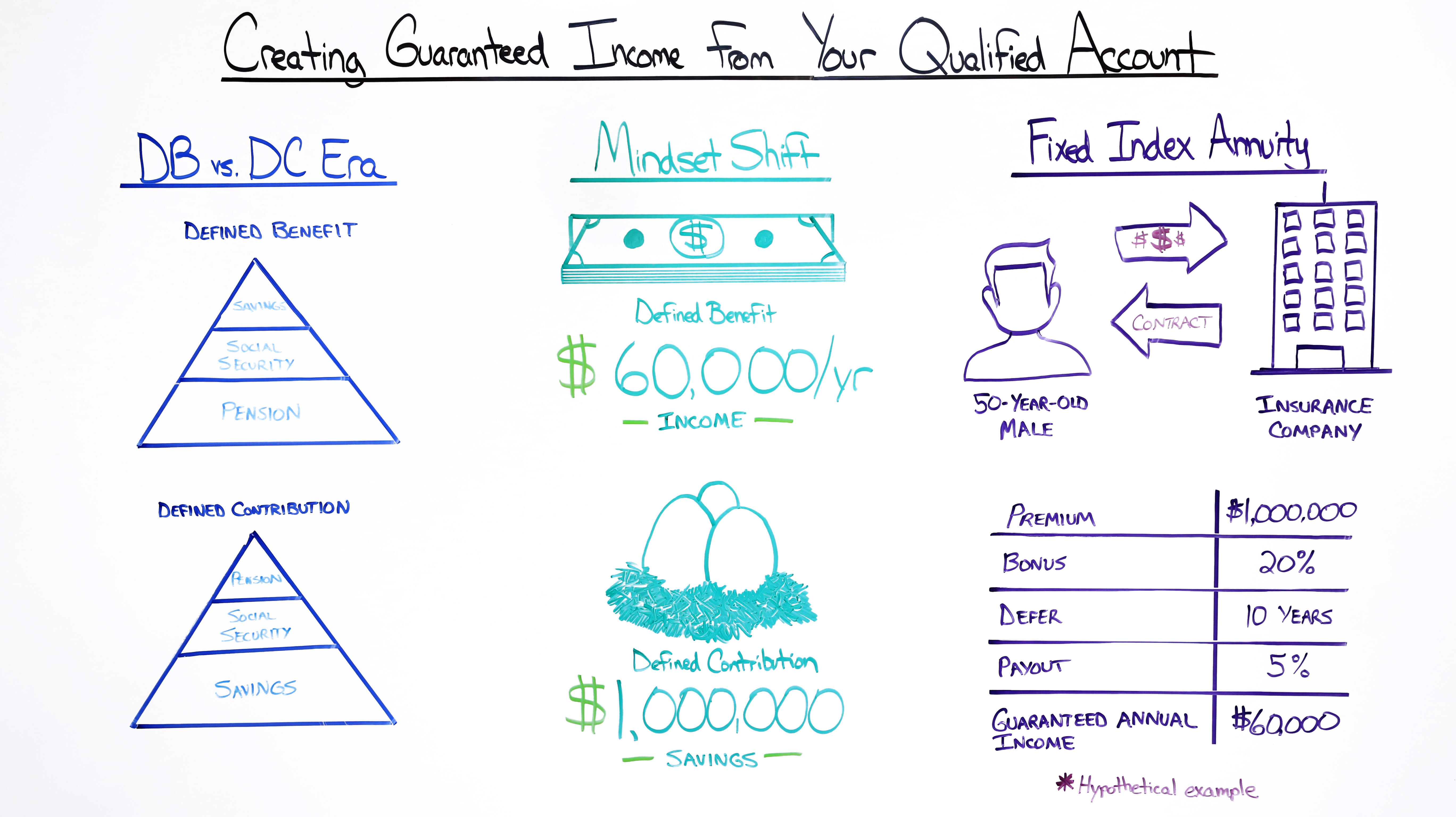 Creating Guaranteed Income From Your Qualified Account