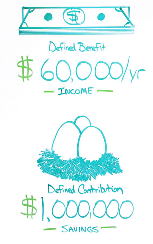 defined contribution savings defined benefit income