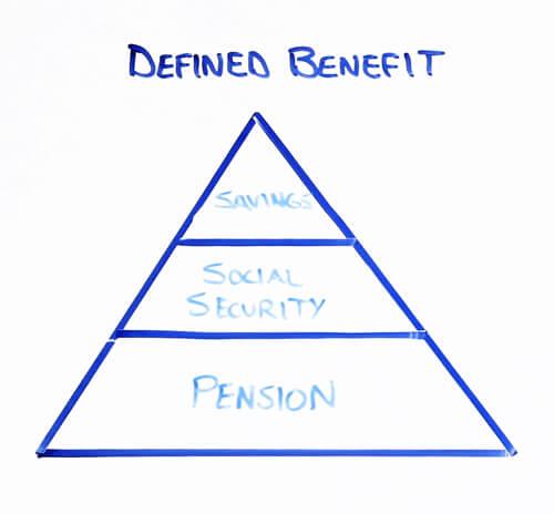 defined benefit savings social security pension