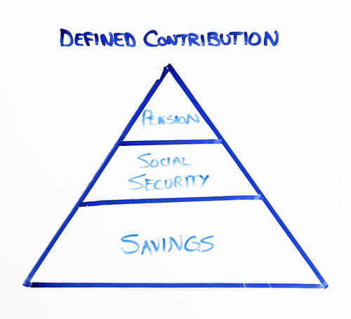 defined contribution pension social security savings