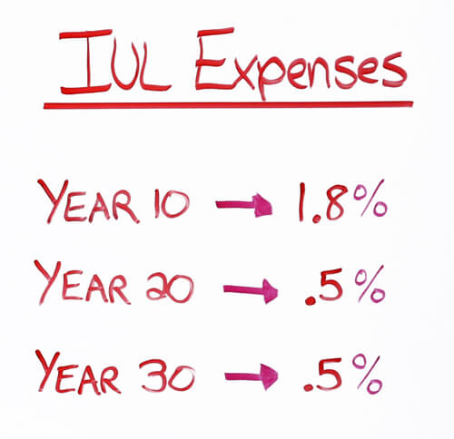 IUL Expenses Over Time