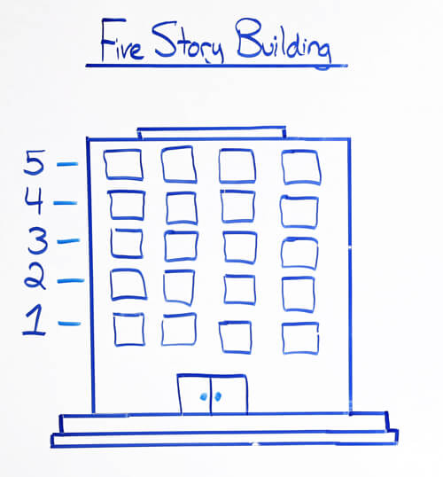 IUL Five Story Building