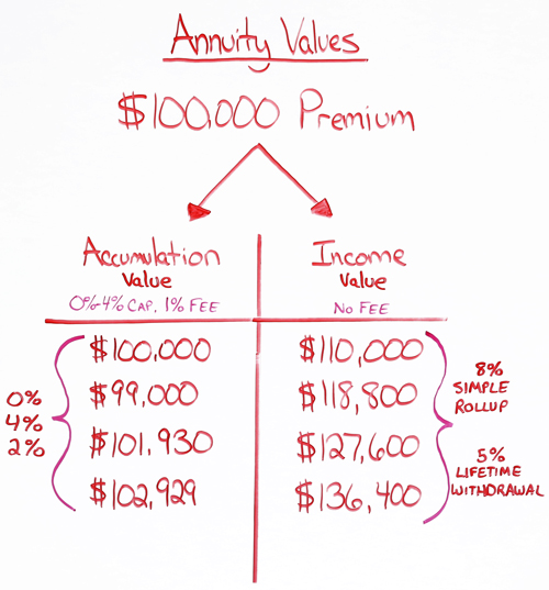 annuity accumulation and income values