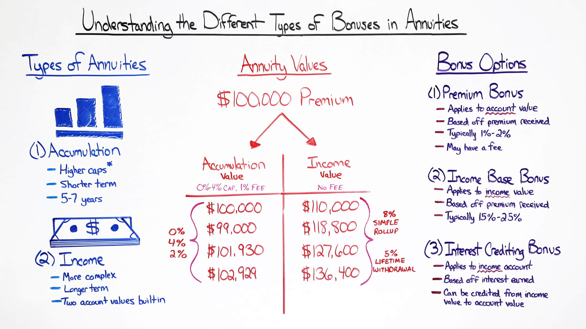 understanding the different types of bonuses in annuities