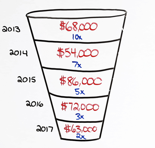marketing expenses funnel