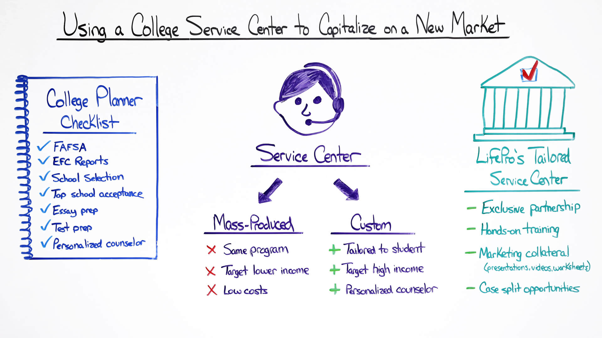 using a college service center to capitalize on a new market