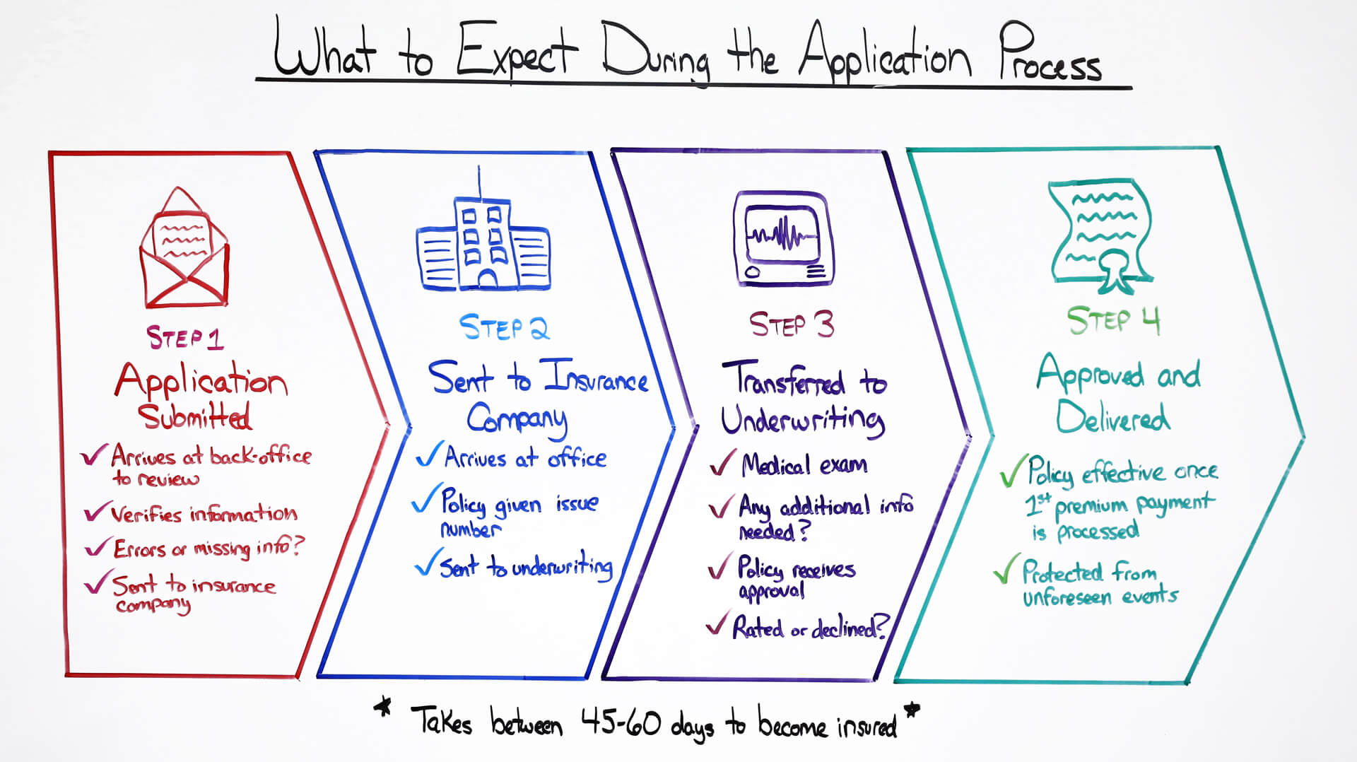 what to expect during the application process