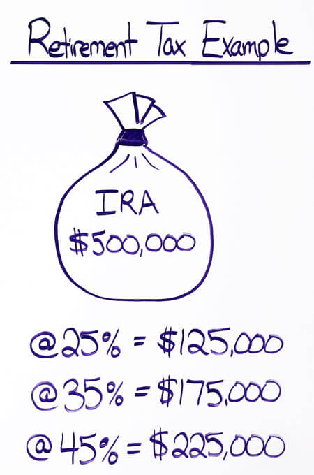 Retirement Income Tax Example - Roth IRA