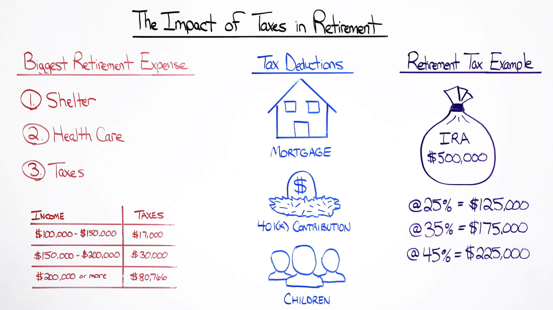 The Impact of Taxes in Retirement
