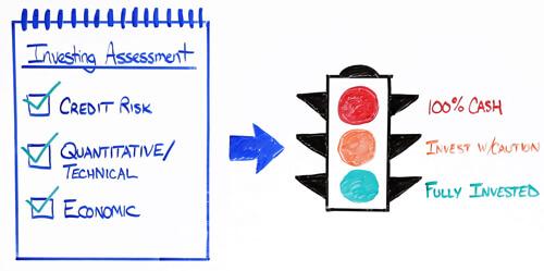 LifePro Asset Management Investing Assessment