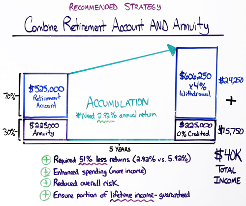 recommened strategy combine retirement account and annuity