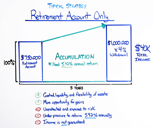 typical strategy retirement account only