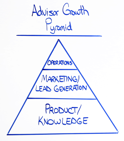 advisor growth pyramid