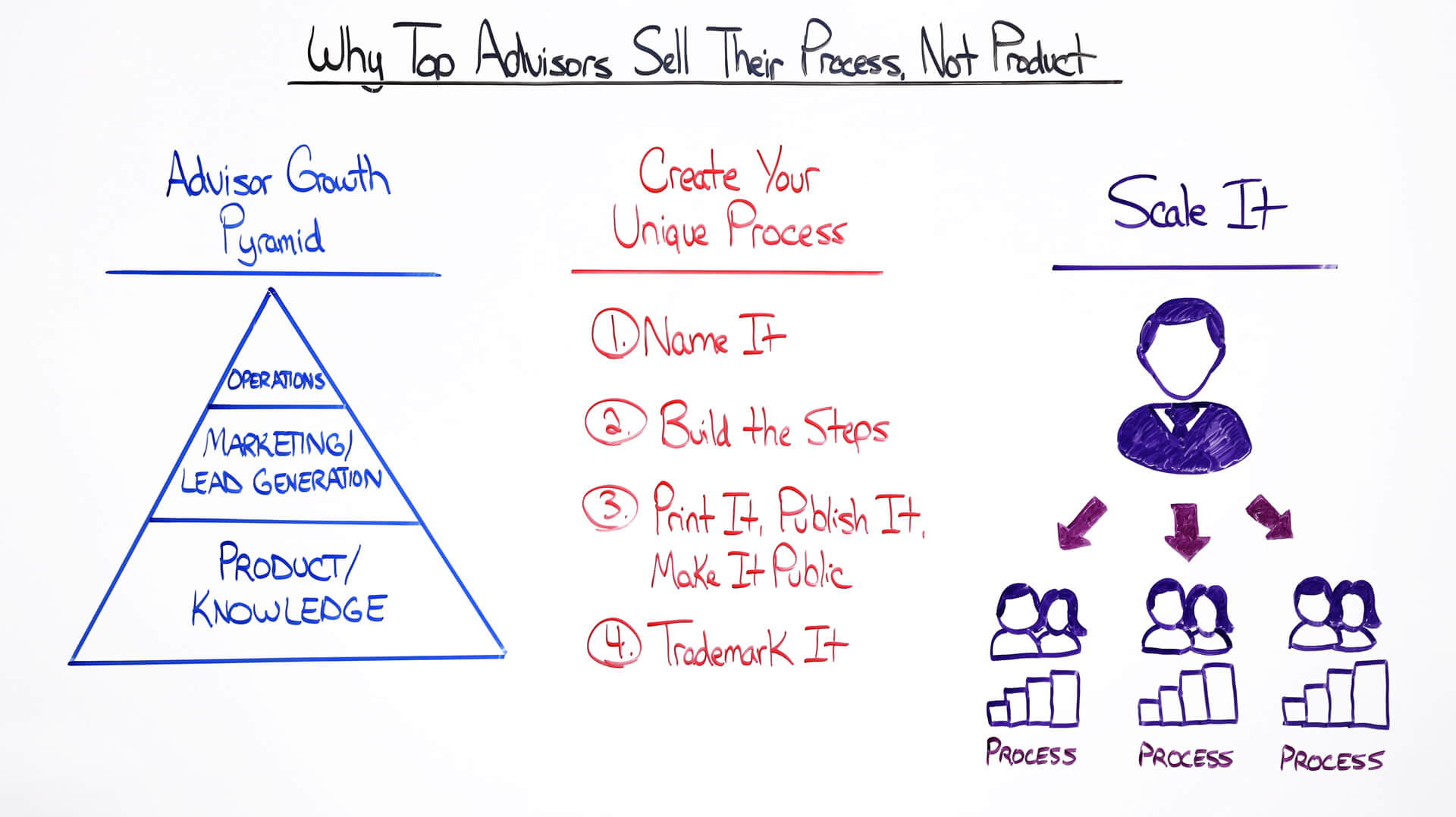 why top advisors sell their process not product