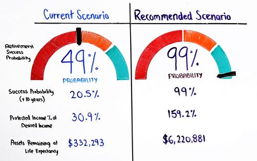 compare current scenario to recommended scenario