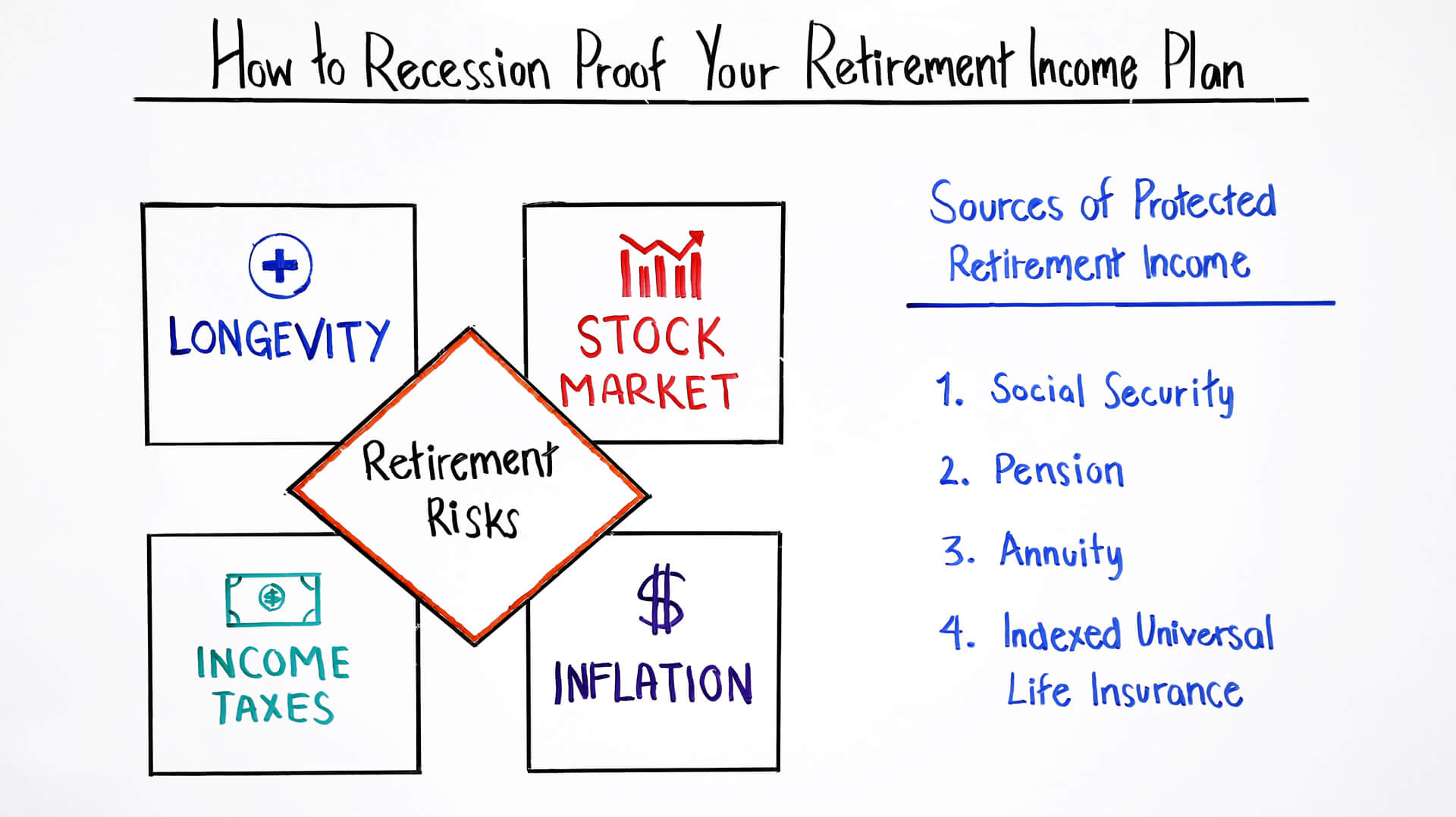 how to recession proof your retirement income plan