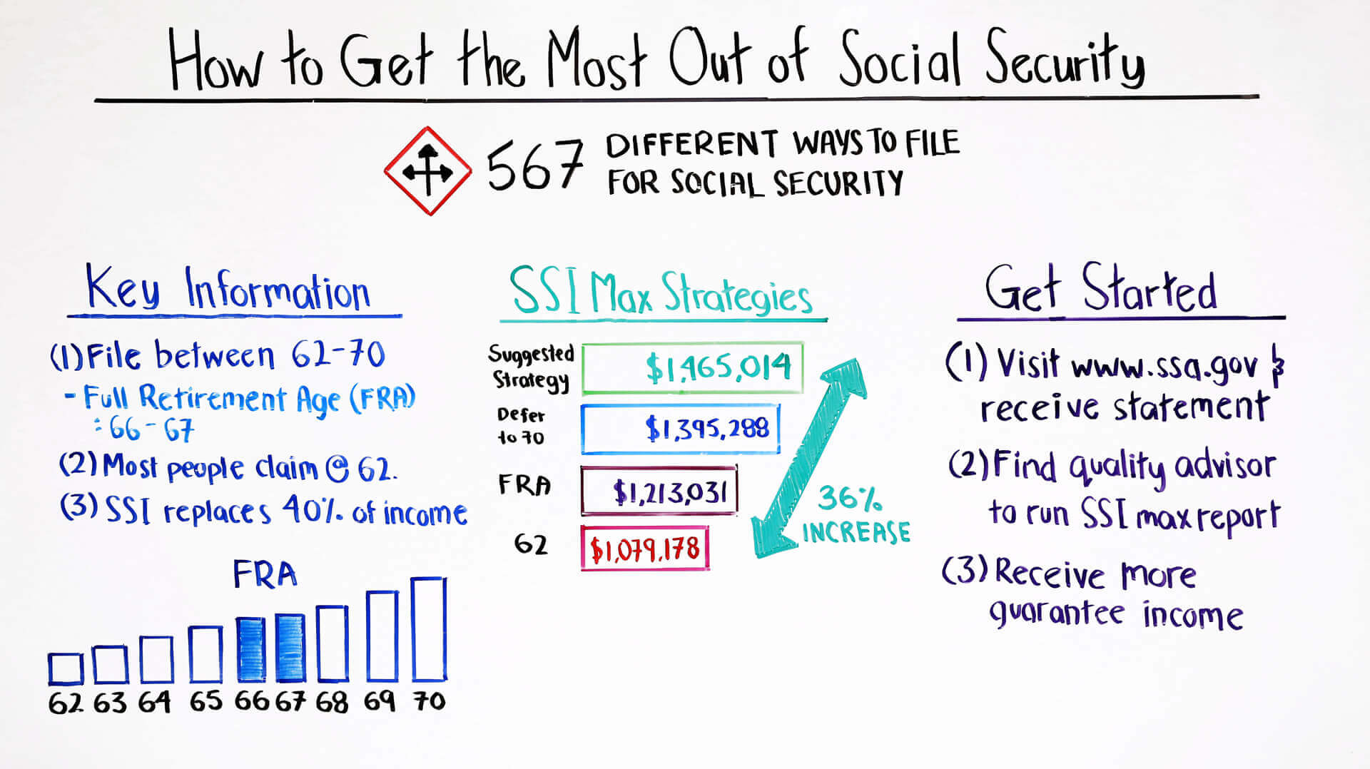 how to get the most out of social security