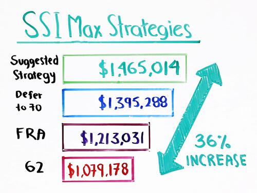 ssi max strategies