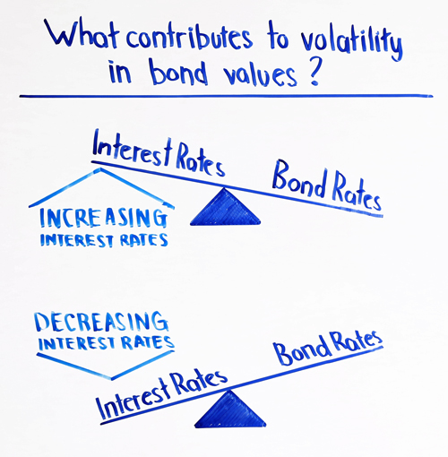 what contributes to volatility in bond values