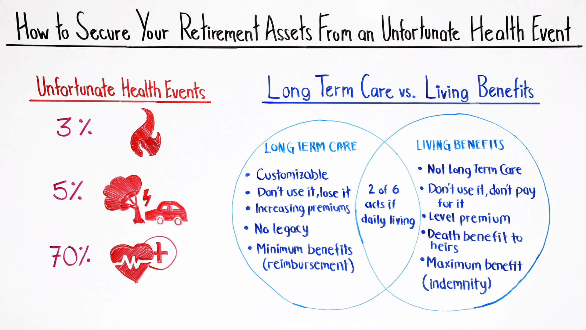 how to secure your retirement assets from an unfortunate health event