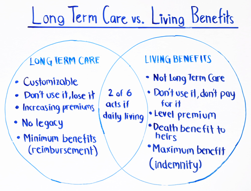 long term care vs living benefits