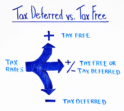 tax deferred vs tax free