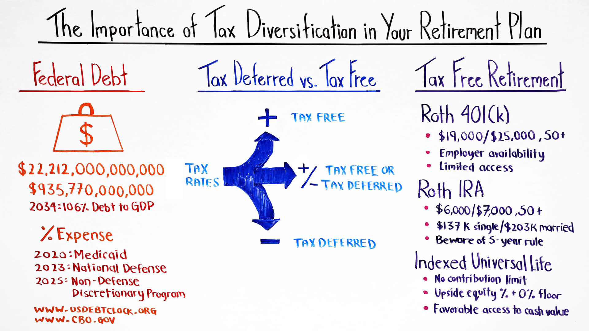 the importance of tax diversification in your retirement plan