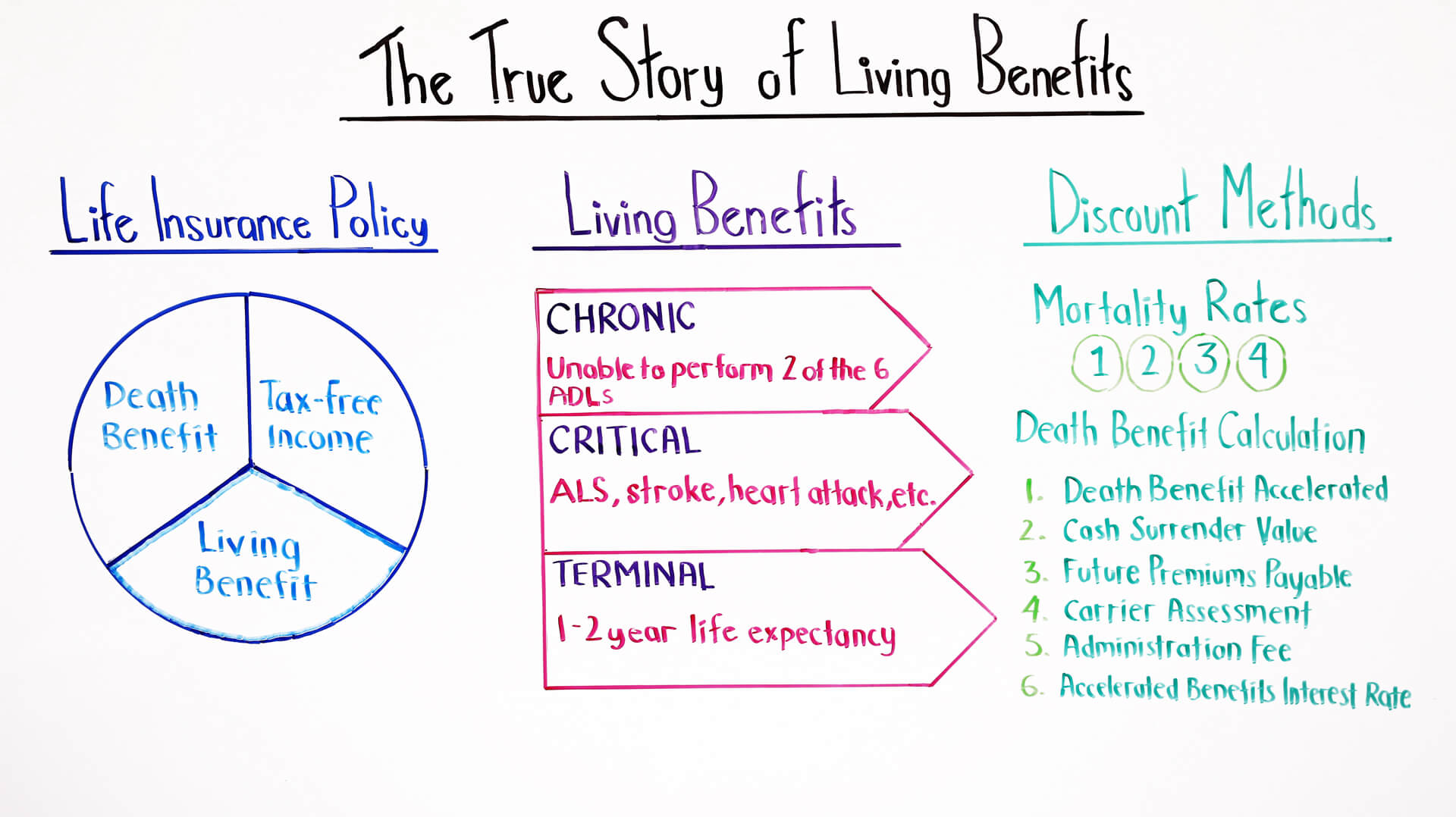 the true story of living benefits