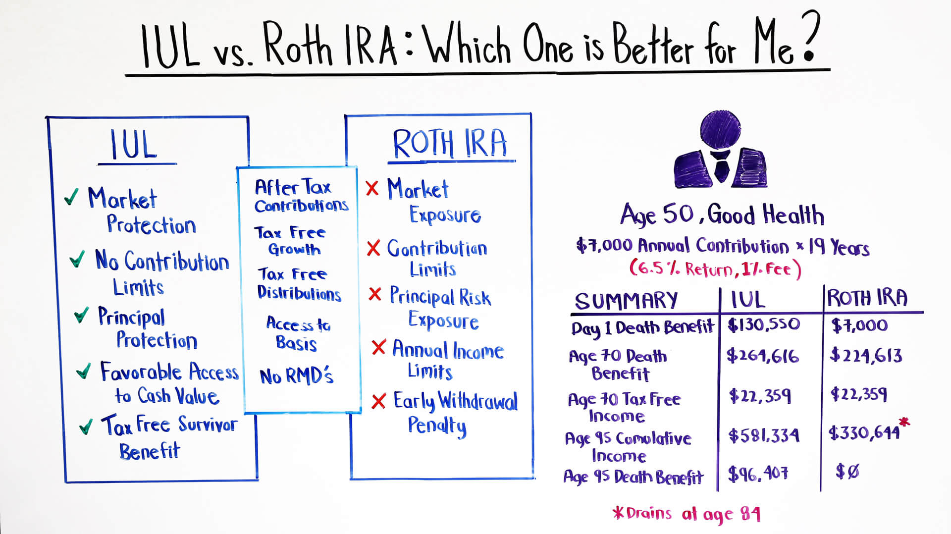 iul vs roth ira which is better for me