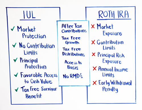 similarities and differences between iul and roth ira